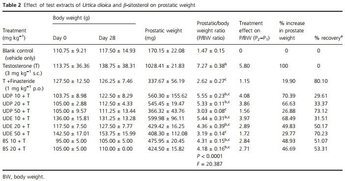 prostatic weight decrease with stinging nettle supplementation