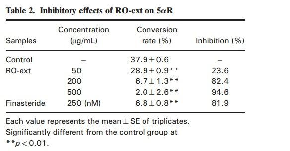 DHT inhibitory effects of rosemary oil extract