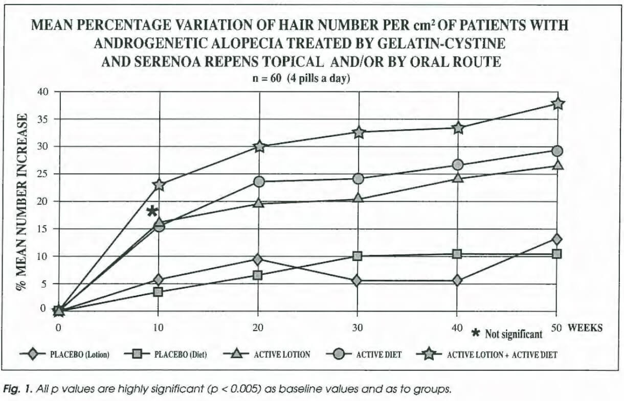 Saw palmetto hair growth study results