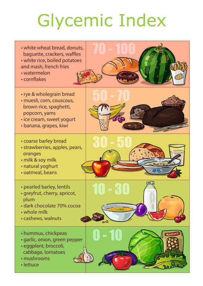 A glycemic index infographic