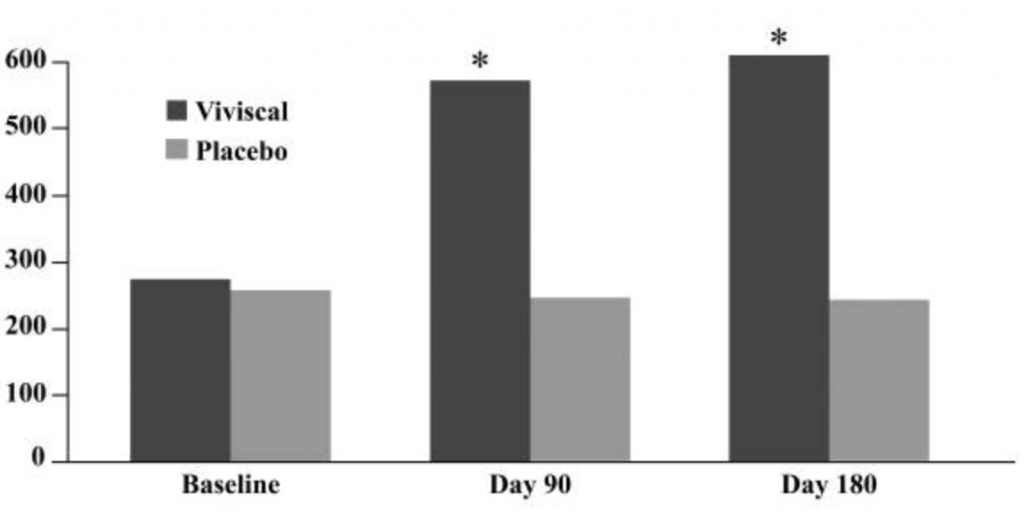 Number of vellum hairs after bamboo extract supplementation