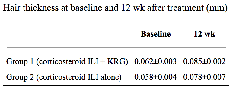 ginseng-study-results