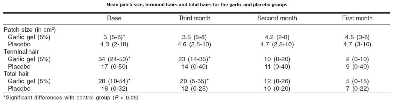 garlic-results-hair-loss-study