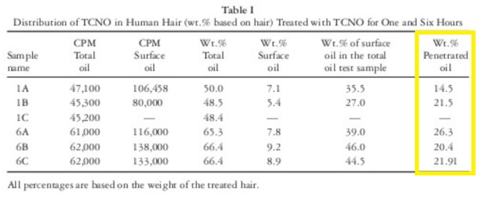 Coconut oil absorption rate for hair follicles