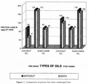 Coconut Oil Protein Loss in Hair Results