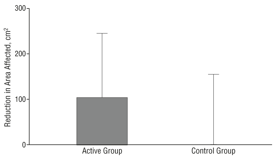 Jojoba Oil Active vs Control Results