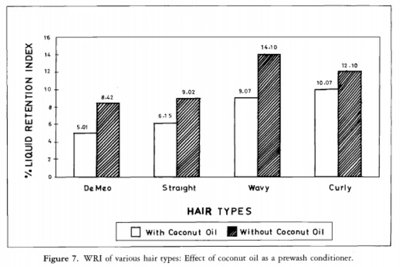 Hair damage during combing controlled by coconut protection