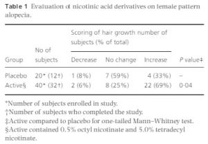 nicotinic acid derivatives results on female alopecia