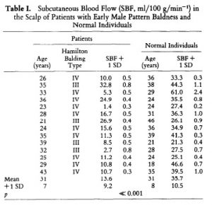 subcutaneous blood flow results table
