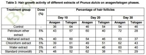 almond oil impact on hair growth cycle