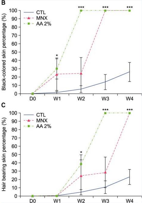 arachidonic-acid-hair-growth-results-charts