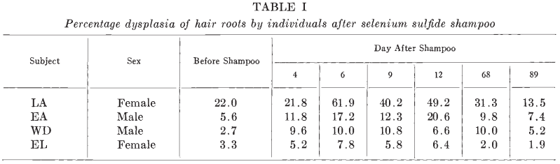 Hair root dysplasia caused by selenium sulfide shampoo