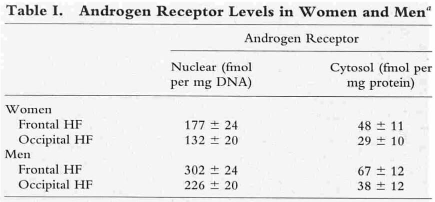 The levels of androgen receptors are higher in men's frontal scalp than in women's