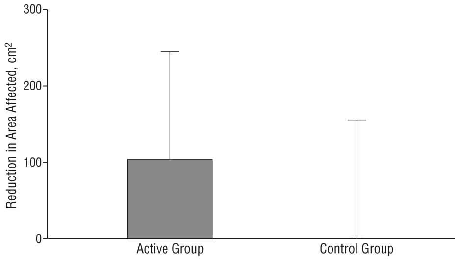 Jojoba Oil aromatherapy research study chart