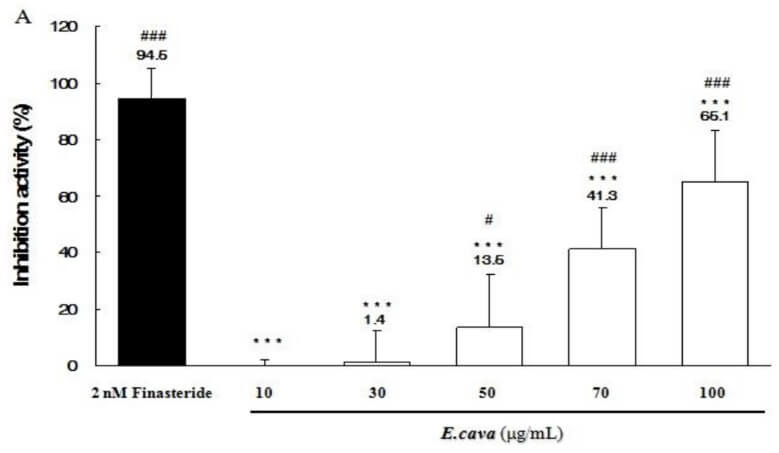 Ecklonia cava inhibits 5AR
