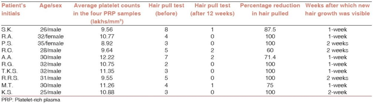 Platelet-rich plasma hair pull results