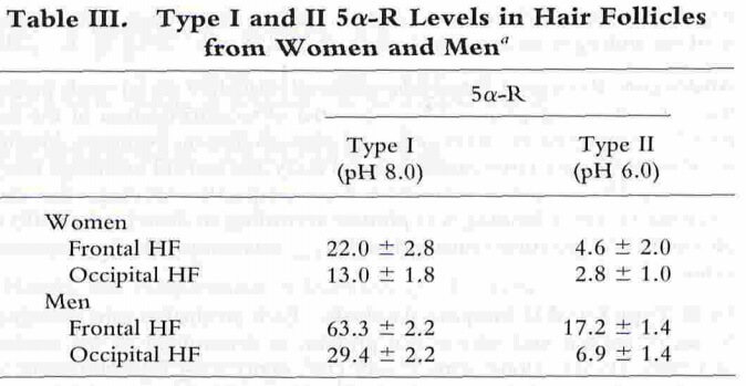 The levels of 5-alpha-reductase in the frontal hair follicles of men is shown to be higher