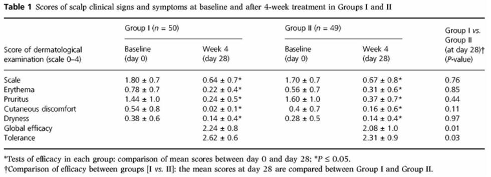Scalp symptoms comparison as reports by patients