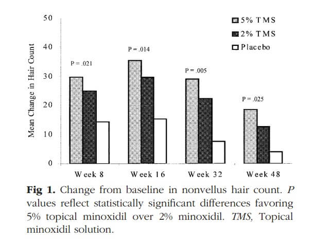 Minoxidil 5% vs Minoxidil 2% in nonvellus hair count