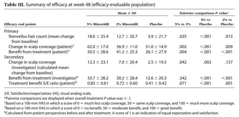 The results of a study on 5% minoxidil vs 2% minoxidil