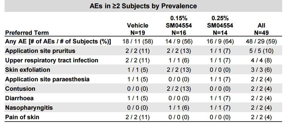 A table displaying the adverse effects experienced by subjects in the second trial study