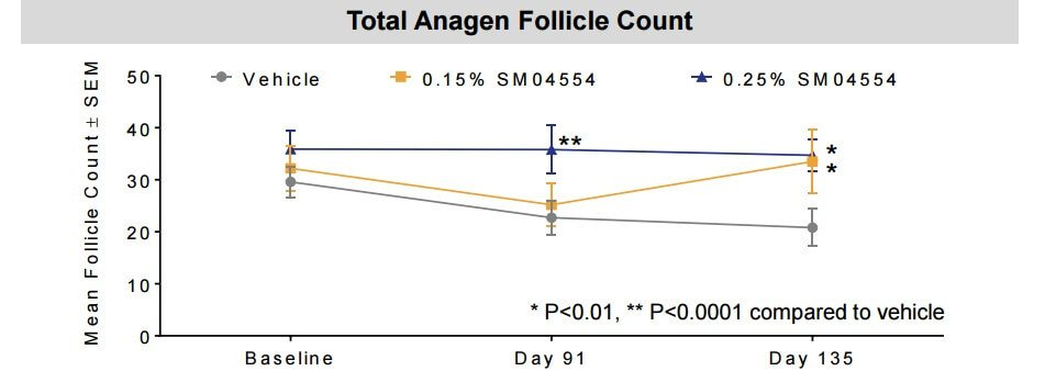 Anagen follicle count comparison between placebo group and both SM04554 solutions