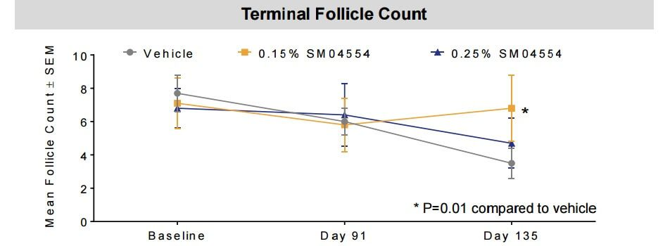 A graph comparing terminal follicle count between the placebo group and both SM04554 solution groups