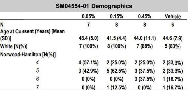 A table showing the demographics of subjects who participated in the trial one study