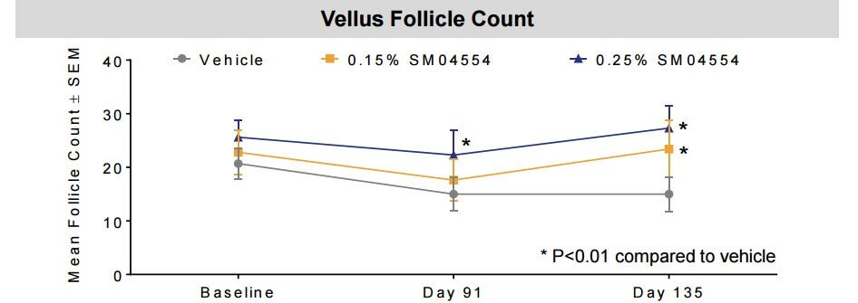 Vellus follicle count comparison between placebo and both SM04554 solutions