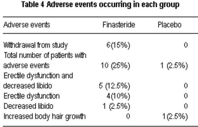 A table showing adverse events of both groups
