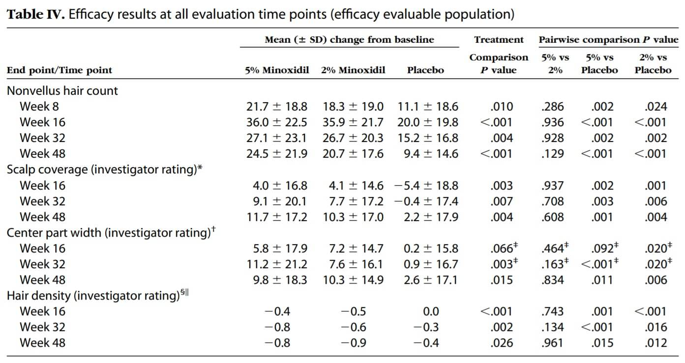 A chart comparing the efficacy results of minoxidil 5%, minoxidil 2%, and placebo
