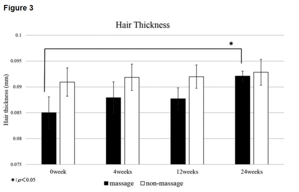 A graph showing hair thickness after a 24-week massage study
