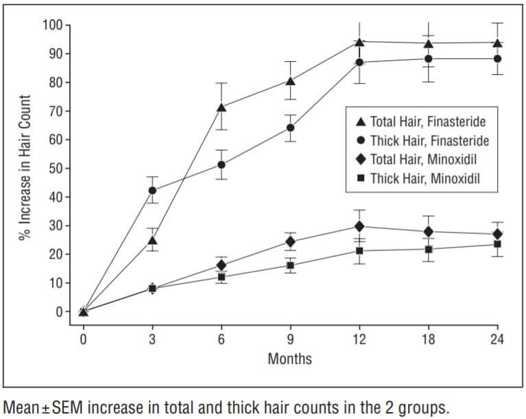 A graph comparing the effectiveness of minoxidil and finasteride