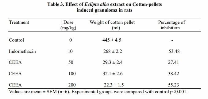 The results of eclipta alba as a chronic anti-inflammatory