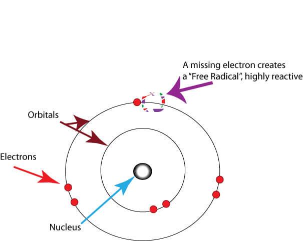 A diagram of a free radical