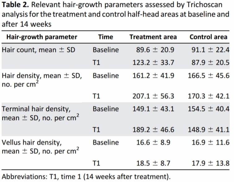 Italian PRP study results
