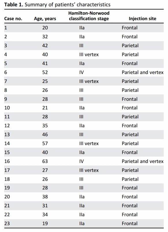 Subject characteristics of Italian PRP study