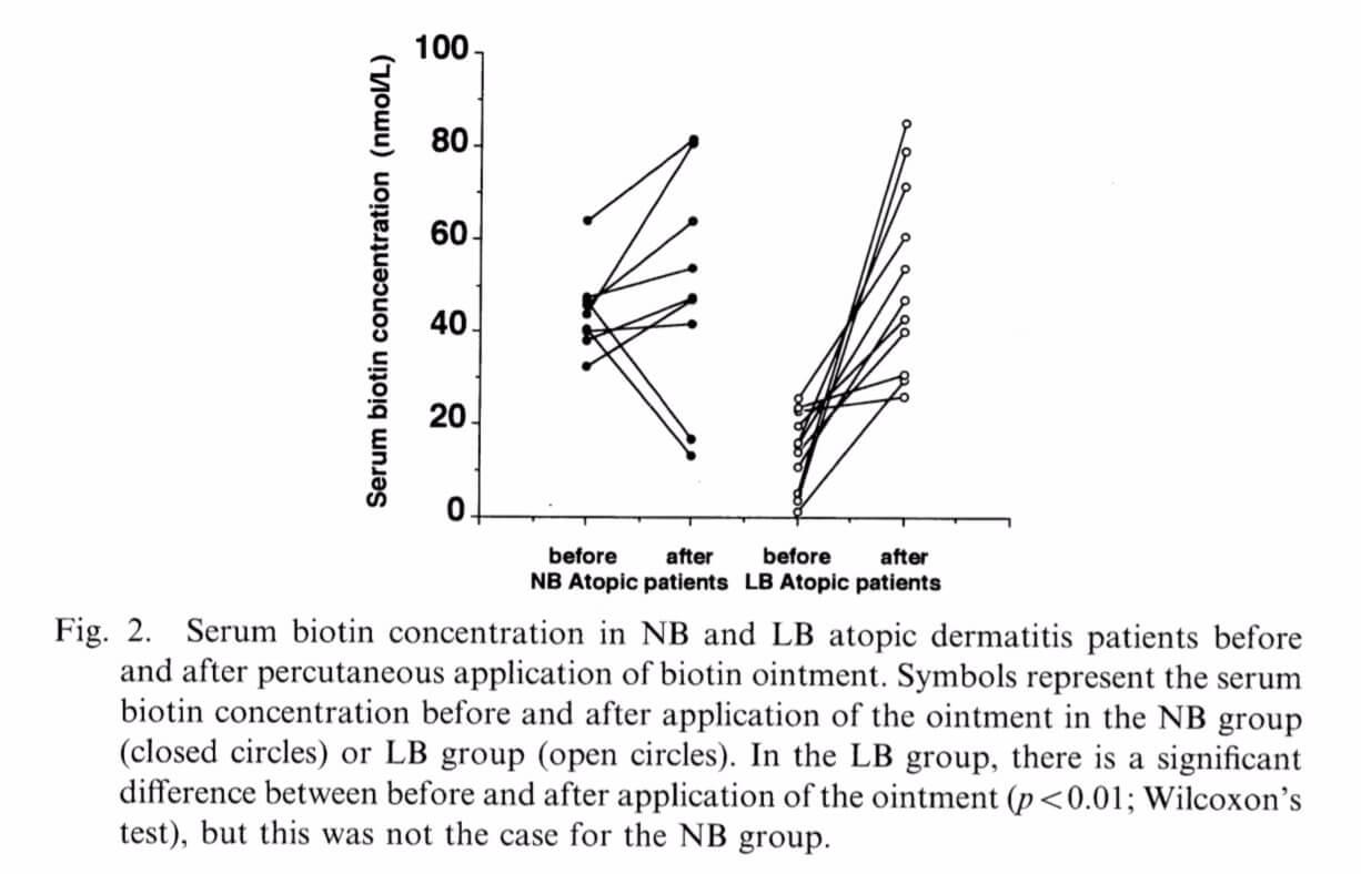 The serum biotin levels in patients