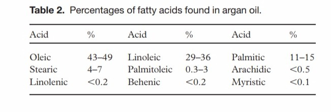 Fatty acid contents in argan oil