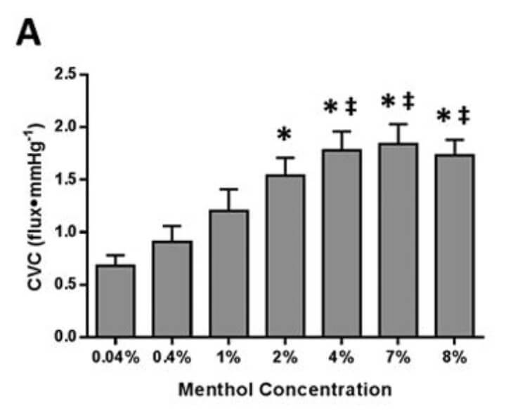 Menthol increases blood flow