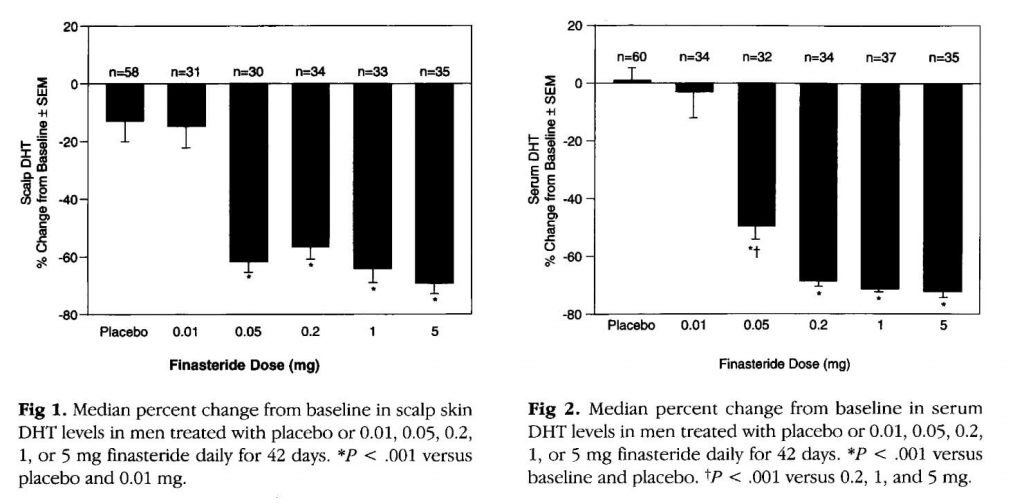 A chart showing finasteride's effects on scalp and serum DHT levels