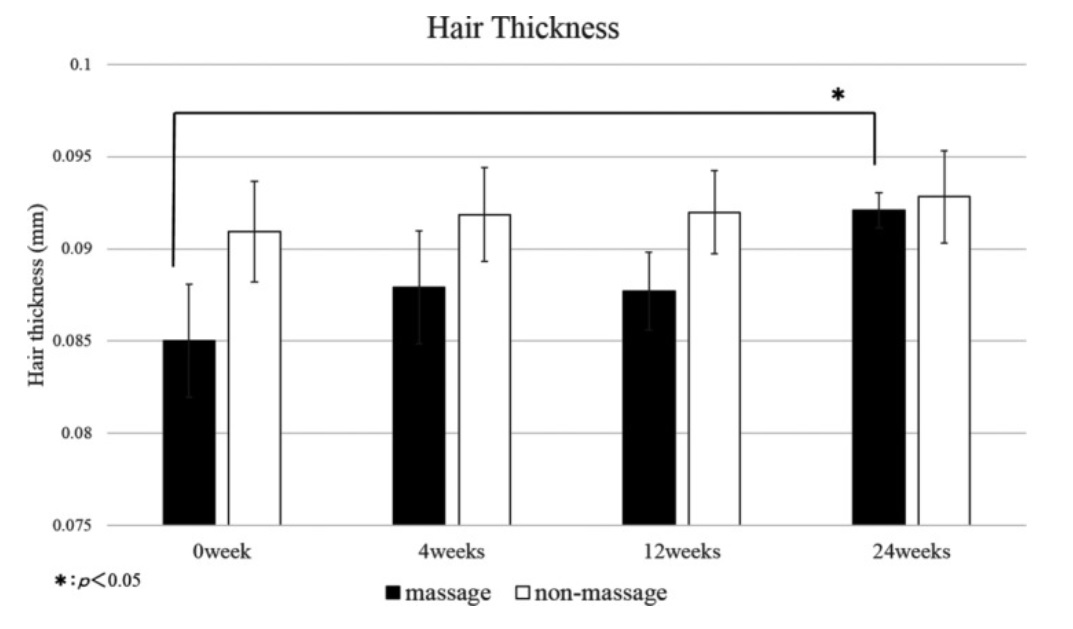 An increase in hair thickness as a result of scalp massage