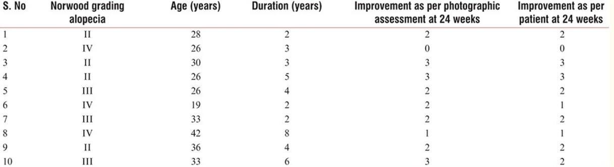 Botox study chart