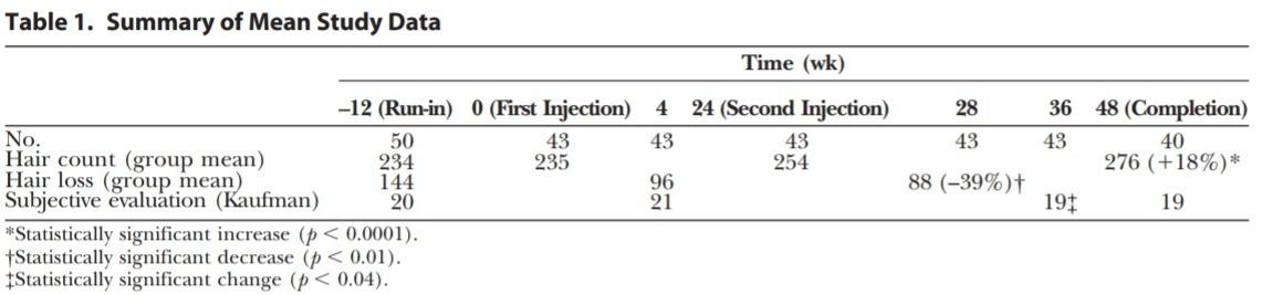Mean data summary of botox study